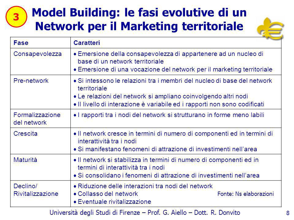 3 Model Building: le fasi evolutive di un Network per il Marketing territoriale. Fase. Caratteri.