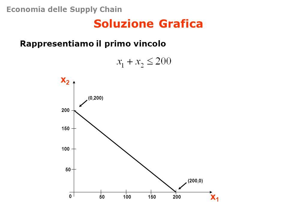 Soluzione Grafica x2 x1 Rappresentiamo il primo vincolo