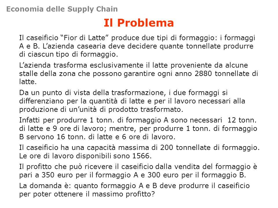 Il Problema Economia delle Supply Chain