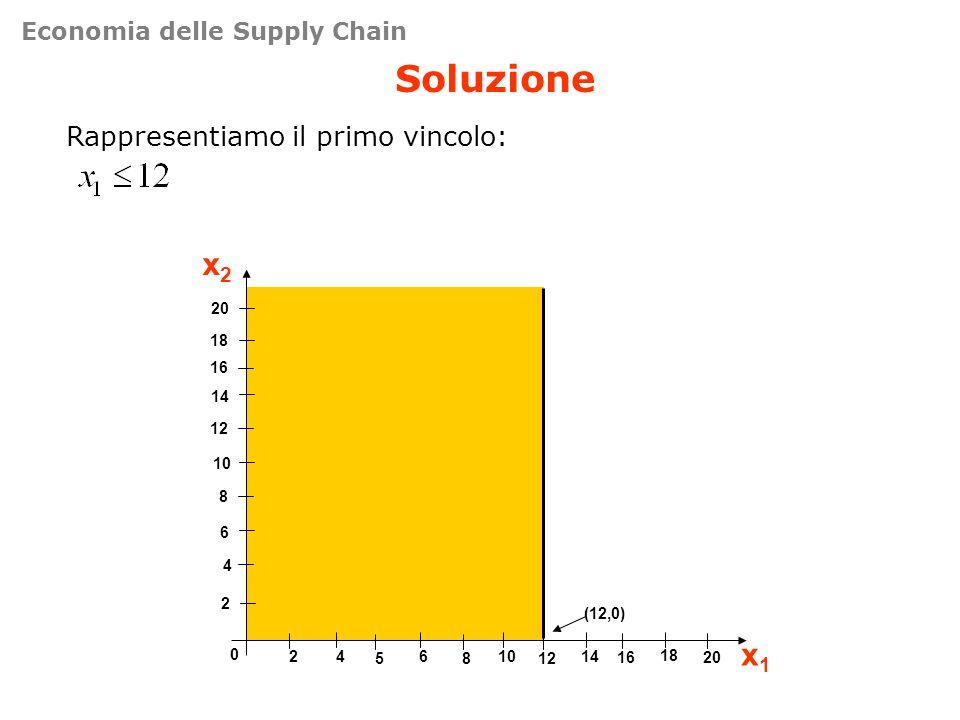 Soluzione x2 x1 Rappresentiamo il primo vincolo: