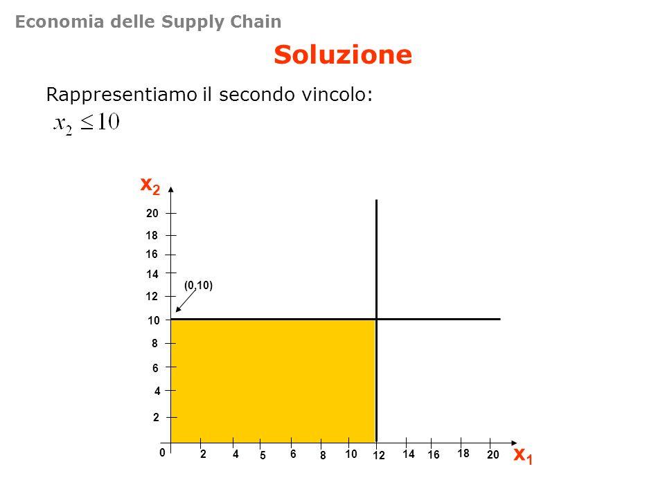 Soluzione x2 x1 Rappresentiamo il secondo vincolo: