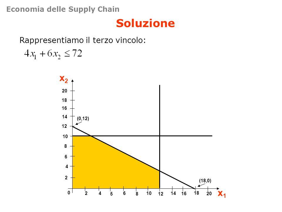 Soluzione x2 x1 Rappresentiamo il terzo vincolo: