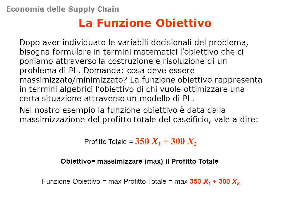 Obiettivo= massimizzare (max) il Profitto Totale