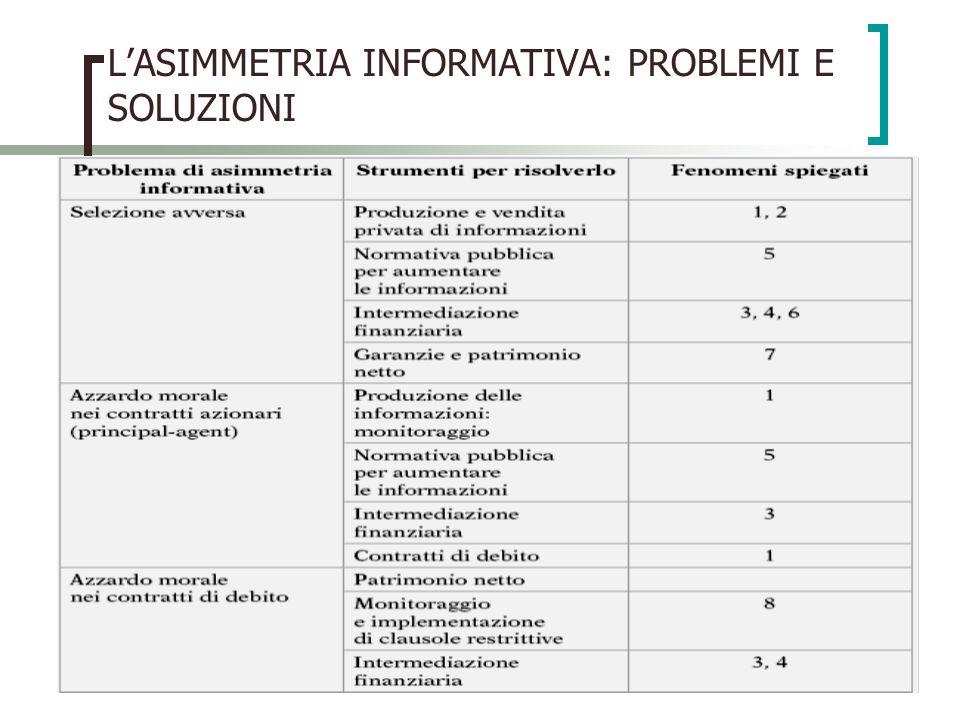 L'ASIMMETRIA INFORMATIVA: PROBLEMI E SOLUZIONI