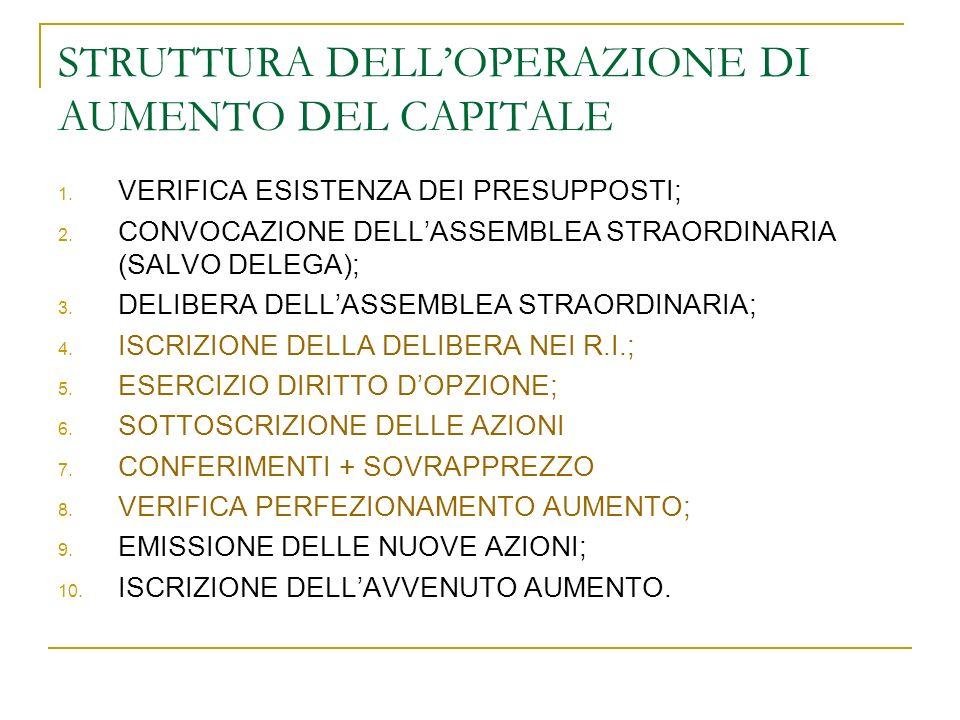 STRUTTURA DELL'OPERAZIONE DI AUMENTO DEL CAPITALE