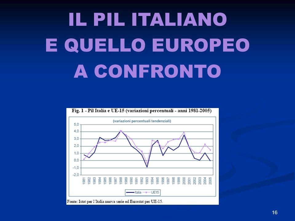 IL PIL ITALIANO E QUELLO EUROPEO A CONFRONTO