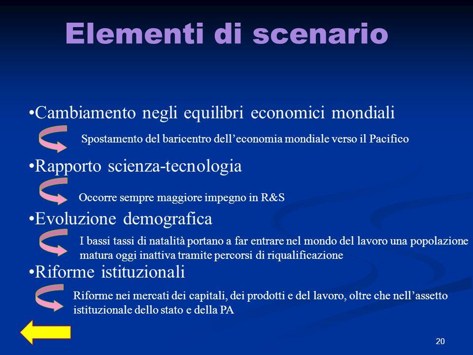Elementi di scenario Cambiamento negli equilibri economici mondiali