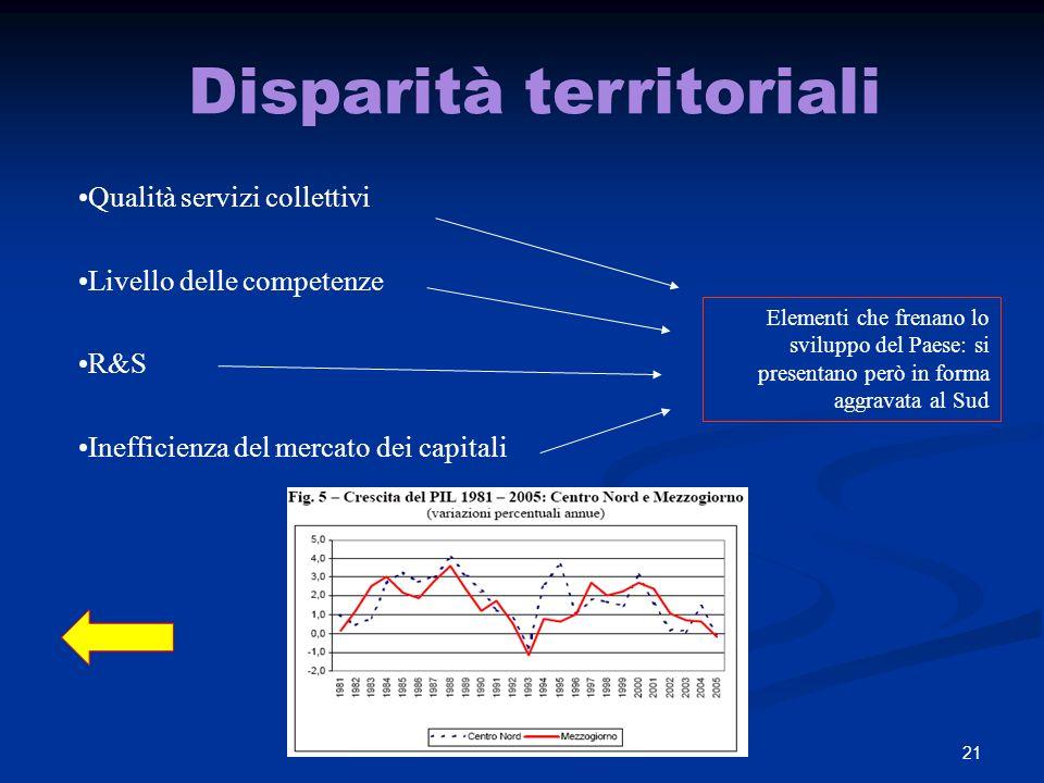 Disparità territoriali
