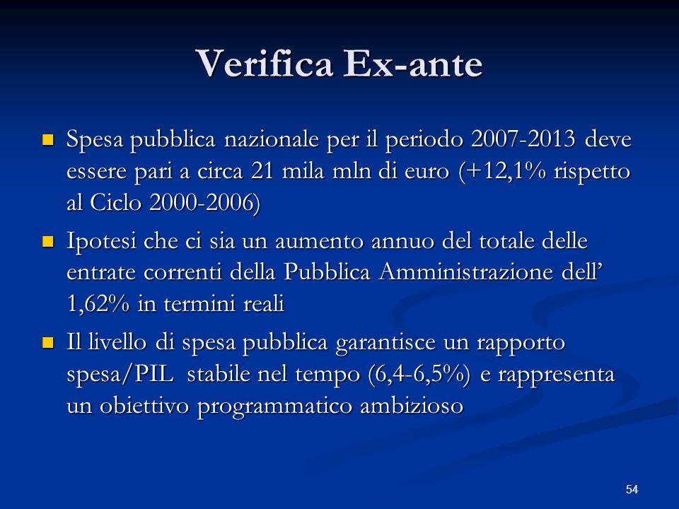 Verifica Ex-ante Spesa pubblica nazionale per il periodo 2007-2013 deve essere pari a circa 21 mila mln di euro (+12,1% rispetto al Ciclo 2000-2006)