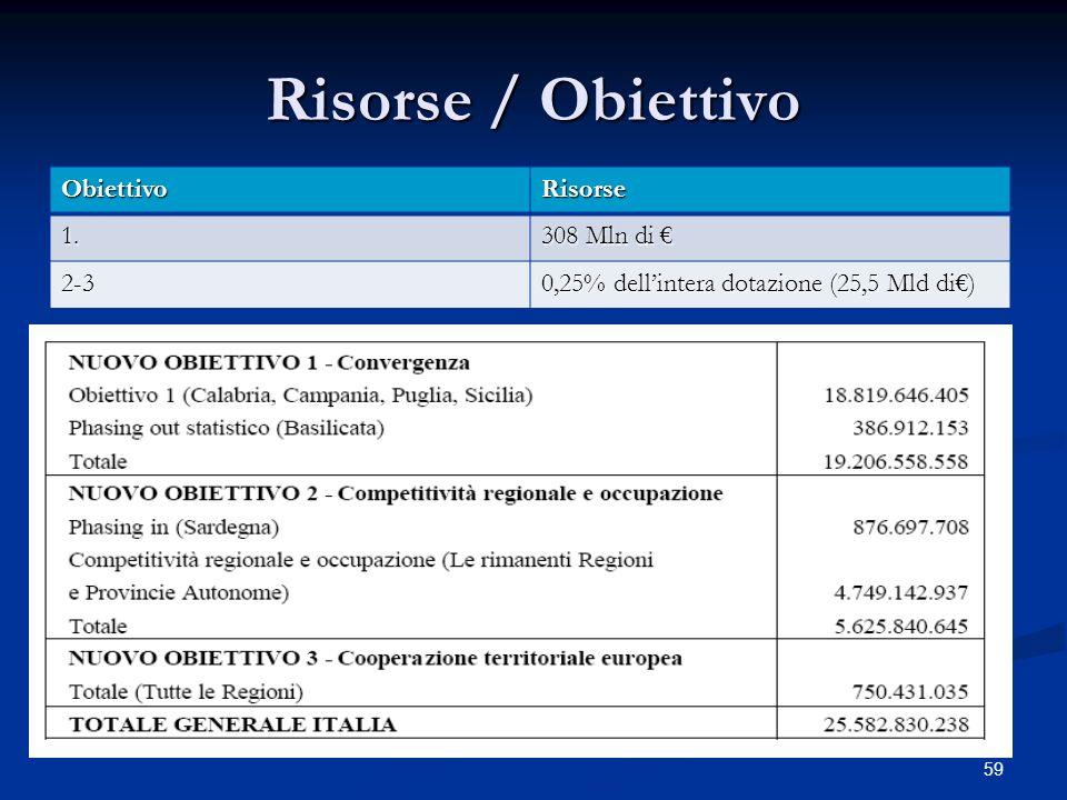 Risorse / Obiettivo Obiettivo Risorse 1. 308 Mln di € 2-3