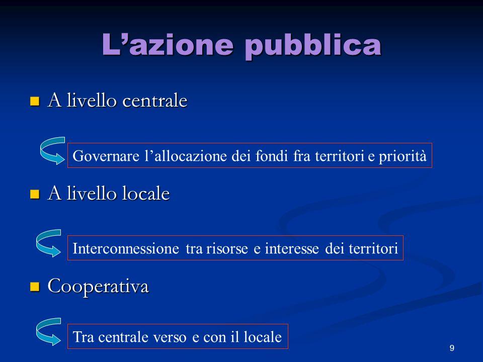 L'azione pubblica A livello centrale A livello locale Cooperativa