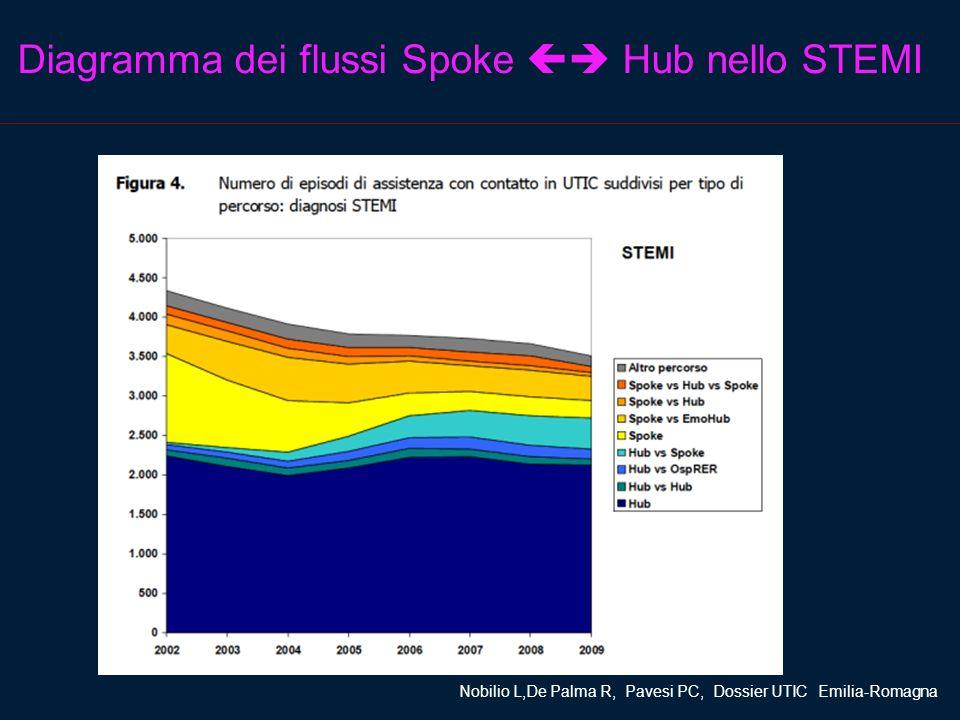 Diagramma dei flussi Spoke  Hub nello STEMI