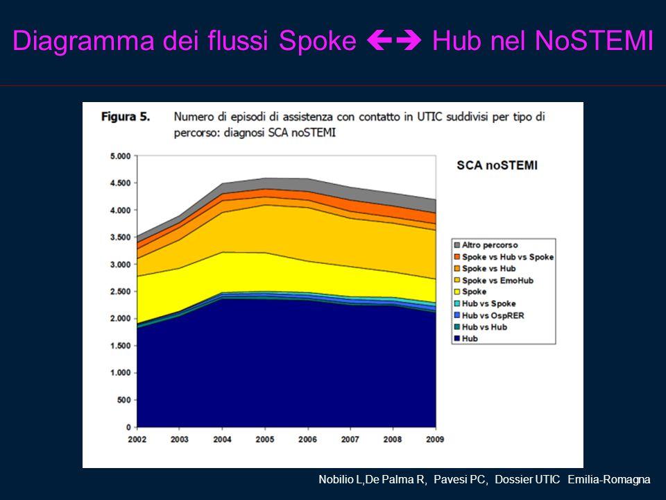 Diagramma dei flussi Spoke  Hub nel NoSTEMI