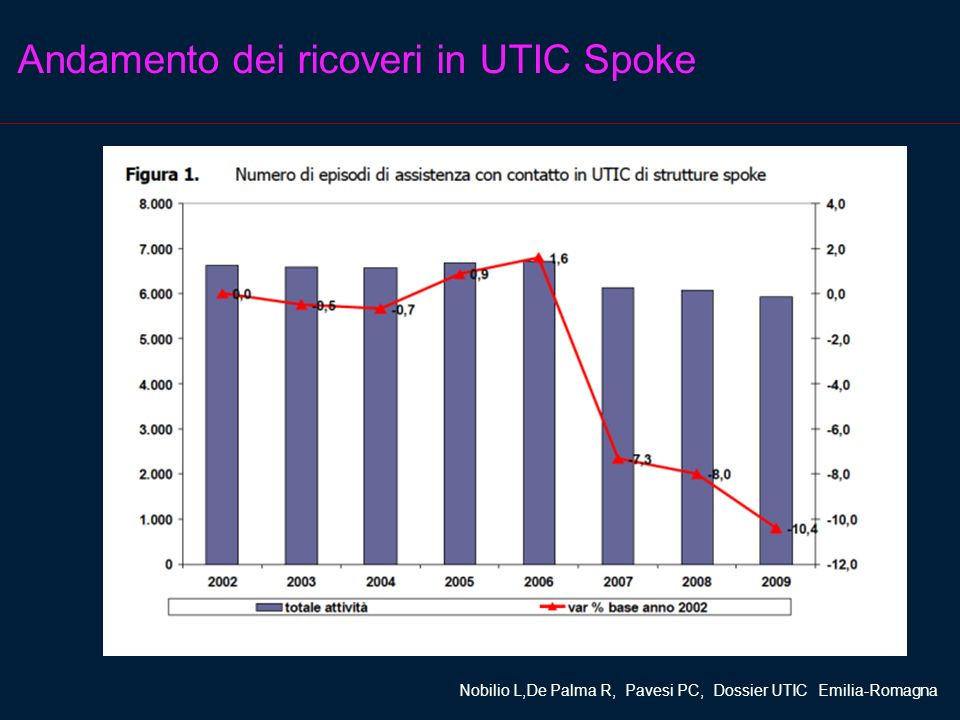 Andamento dei ricoveri in UTIC Spoke