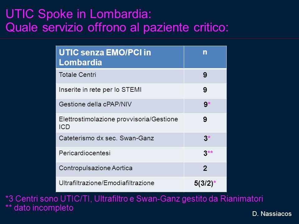 UTIC Spoke in Lombardia: Quale servizio offrono al paziente critico: