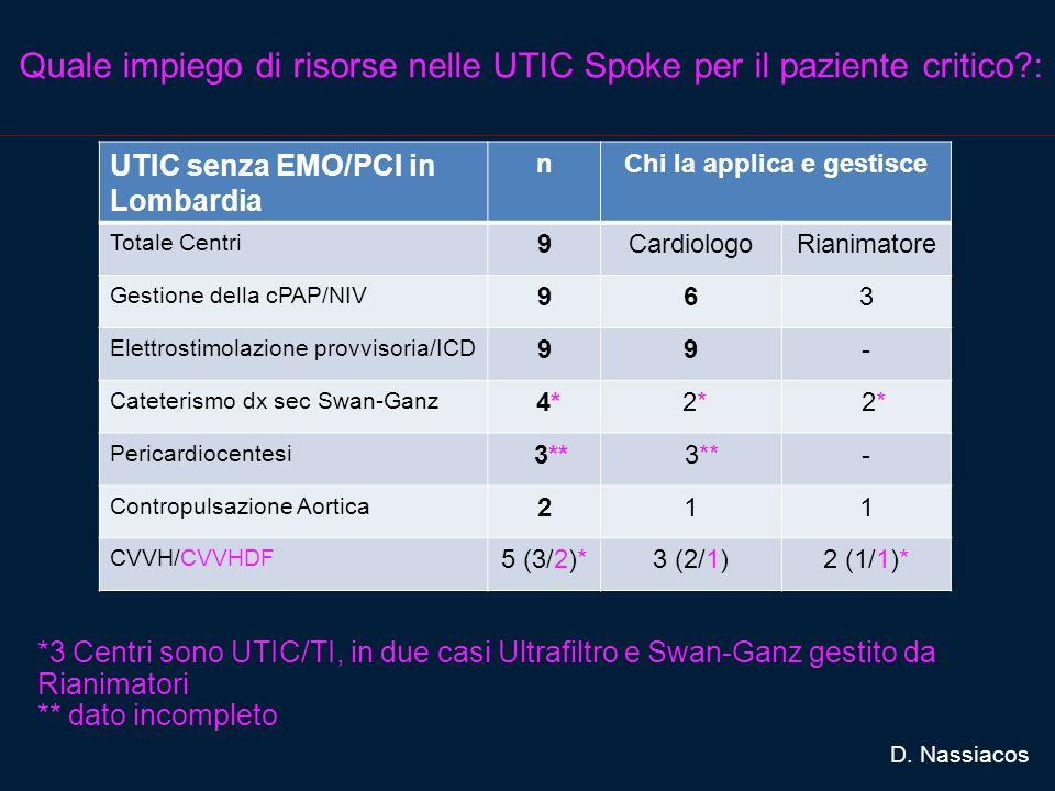 Quale impiego di risorse nelle UTIC Spoke per il paziente critico :