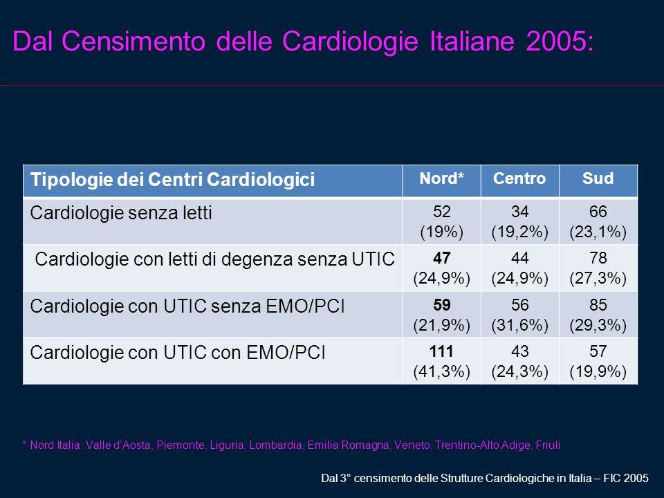 Dal Censimento delle Cardiologie Italiane 2005: