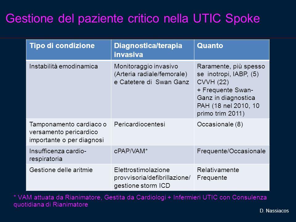 Gestione del paziente critico nella UTIC Spoke