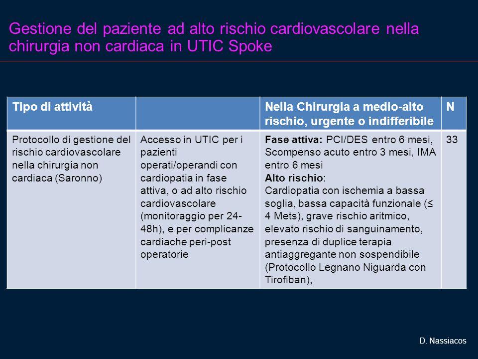Gestione del paziente ad alto rischio cardiovascolare nella chirurgia non cardiaca in UTIC Spoke