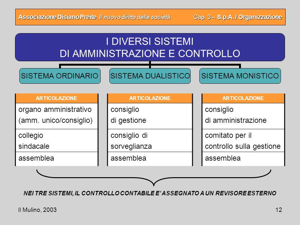 organo amministrativo (amm. unico/consiglio) collegio sindacale