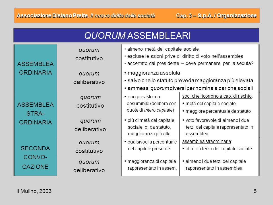 QUORUM ASSEMBLEARI quorum costitutivo ASSEMBLEA ORDINARIA quorum