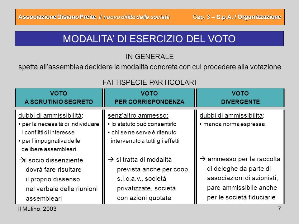 MODALITA' DI ESERCIZIO DEL VOTO