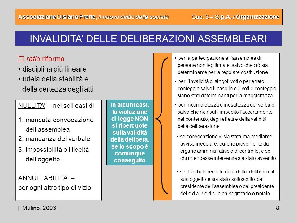 INVALIDITA' DELLE DELIBERAZIONI ASSEMBLEARI