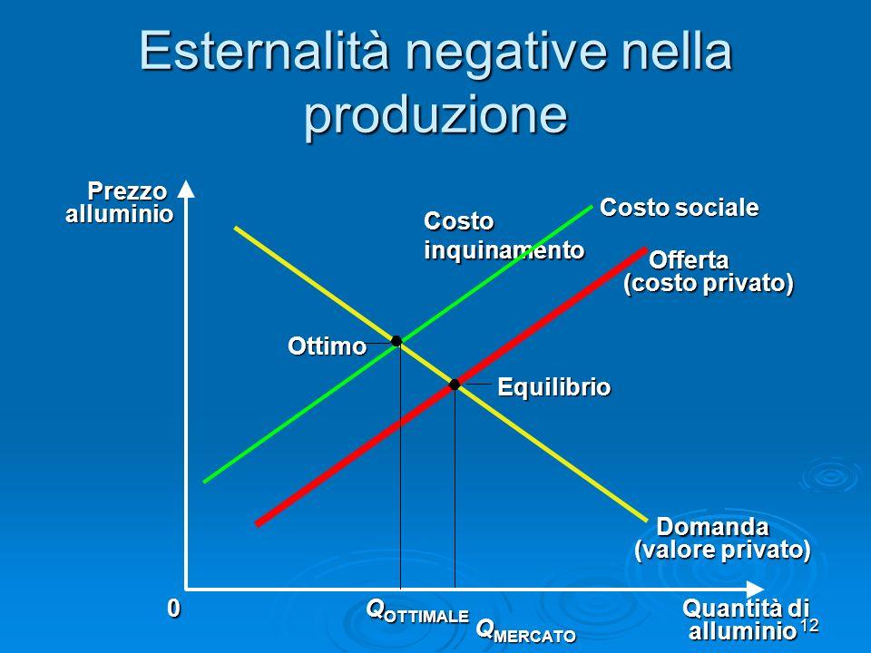 Esternalità negative nella produzione