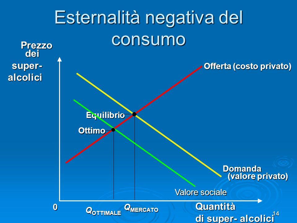 Esternalità negativa del consumo