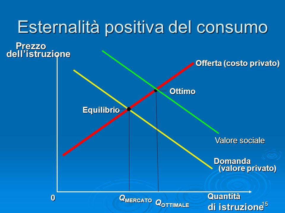 Esternalità positiva del consumo