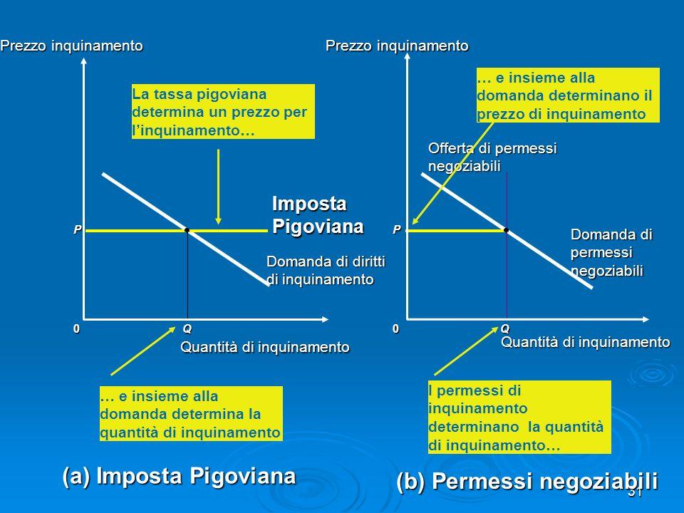 (b) Permessi negoziabili