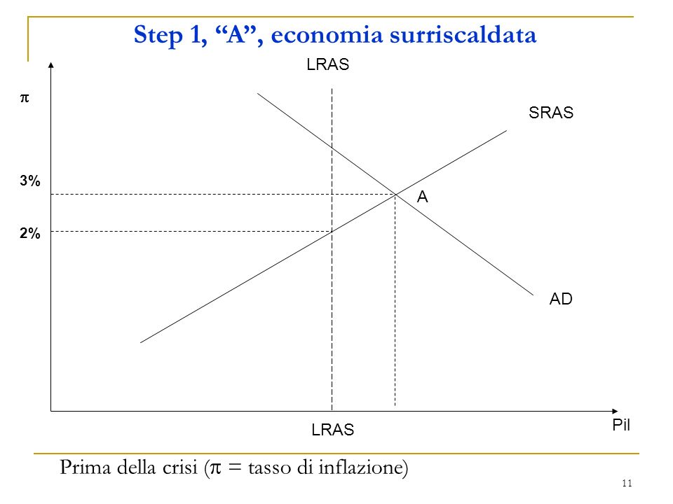 Step 1, A , economia surriscaldata