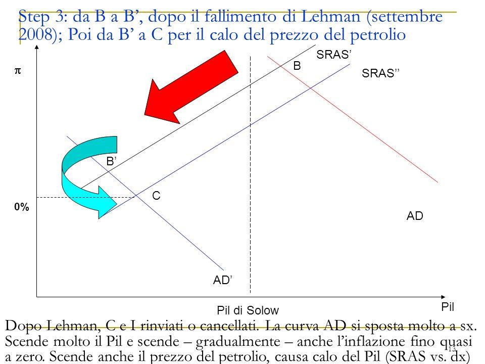 Step 3: da B a B', dopo il fallimento di Lehman (settembre 2008); Poi da B' a C per il calo del prezzo del petrolio