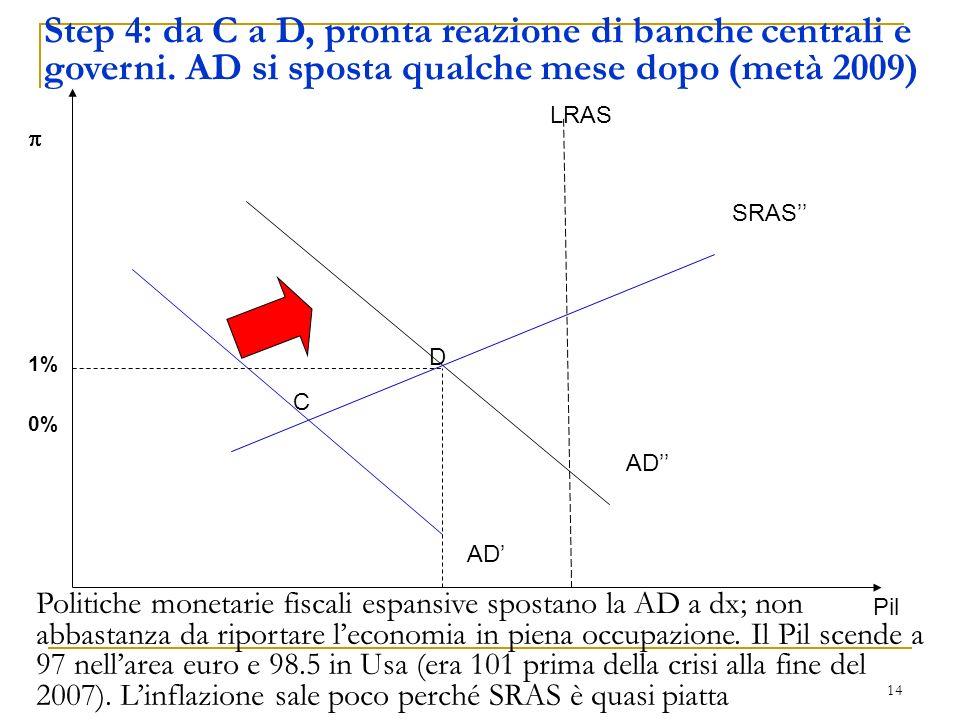 Step 4: da C a D, pronta reazione di banche centrali e governi
