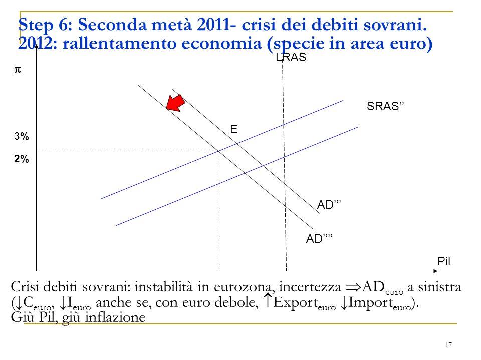 Step 6: Seconda metà 2011- crisi dei debiti sovrani