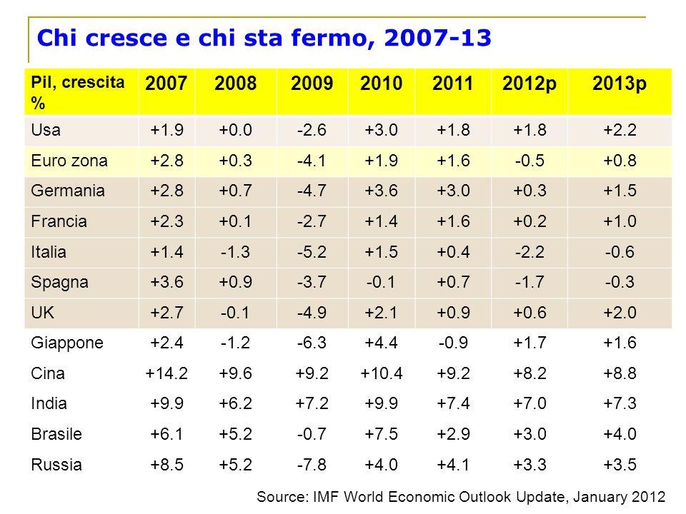 Chi cresce e chi sta fermo, 2007-13