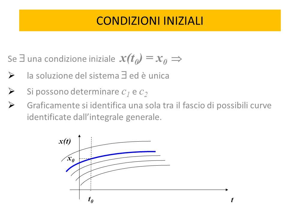 CONDIZIONI INIZIALI Se  una condizione iniziale x(t0) = x0 