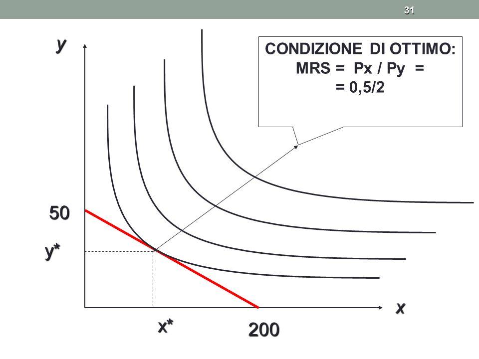 y CONDIZIONE DI OTTIMO: MRS = Px / Py = = 0,5/2 50 y* x x* 200