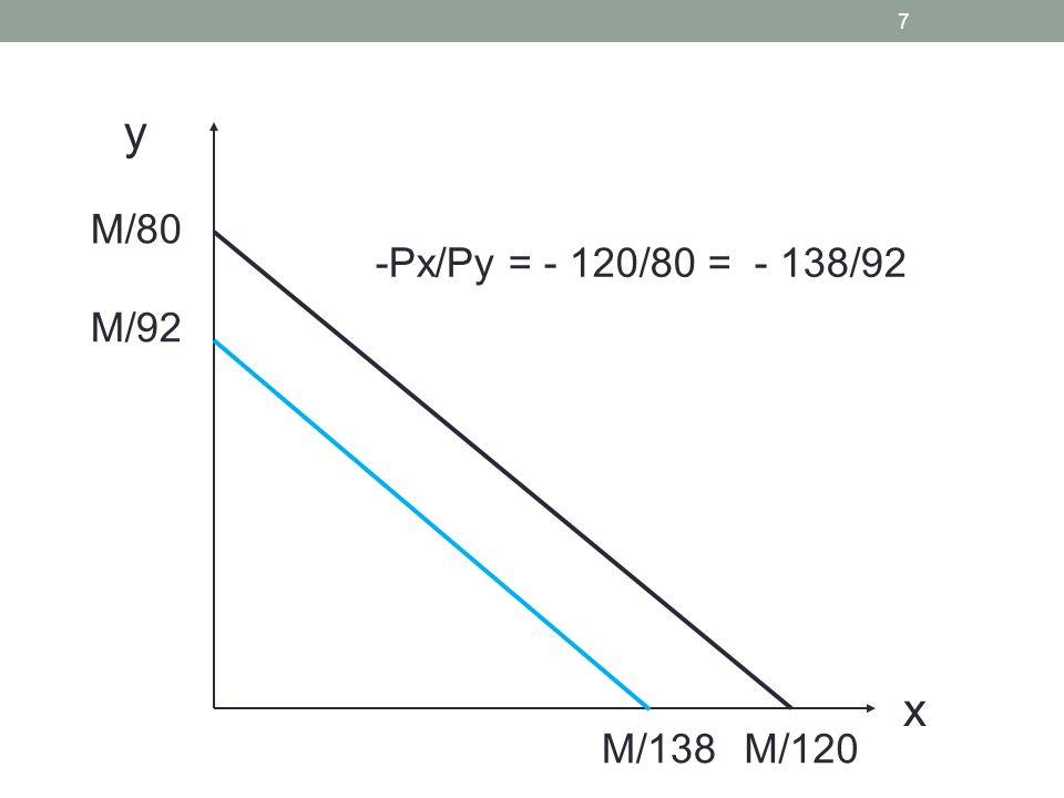 y M/80 -Px/Py = - 120/80 = - 138/92 M/92 x M/138 M/120
