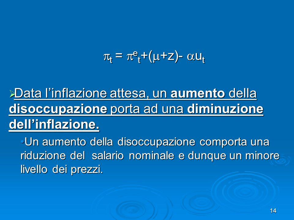 t = et+(+z)- ut Data l'inflazione attesa, un aumento della disoccupazione porta ad una diminuzione dell'inflazione.