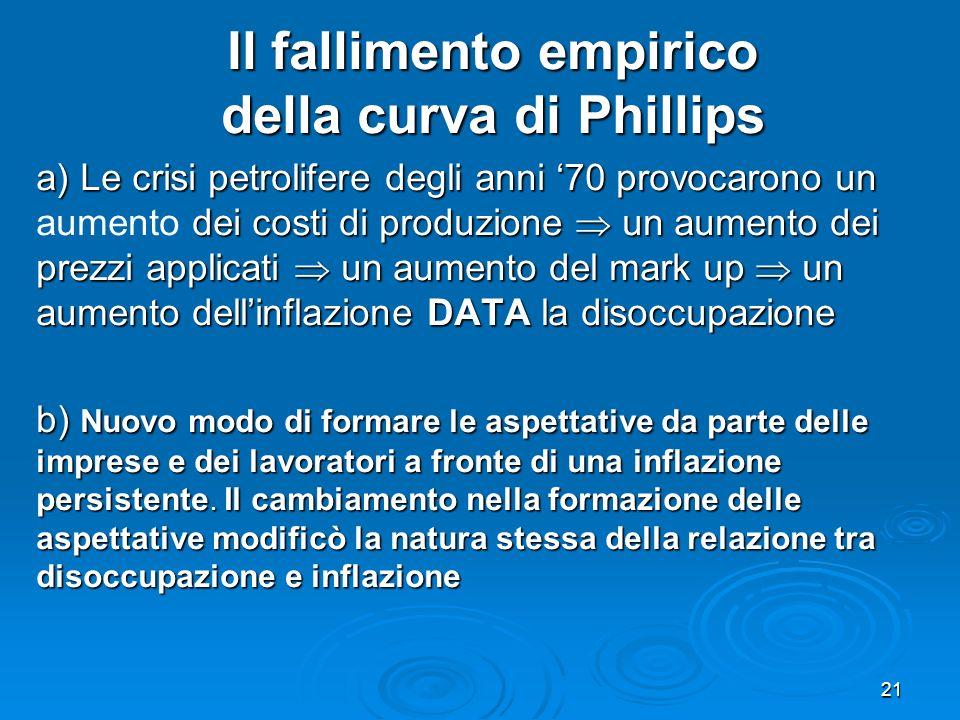 Il fallimento empirico della curva di Phillips