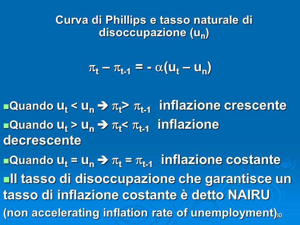 Curva di Phillips e tasso naturale di disoccupazione (un)