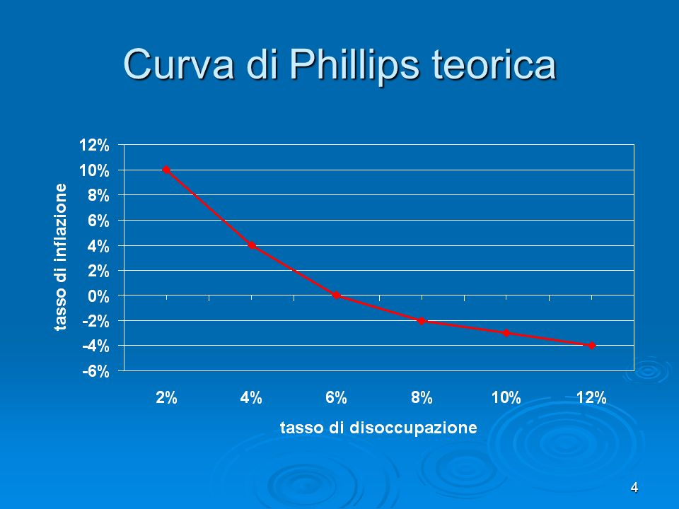 Curva di Phillips teorica