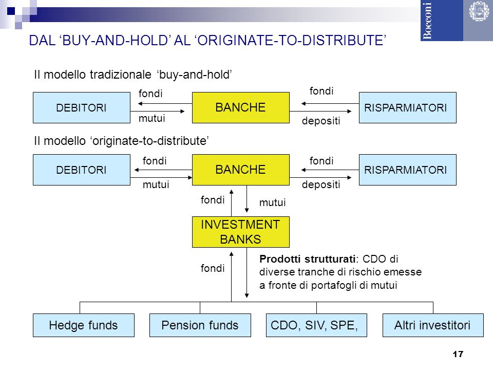 DAL 'BUY-AND-HOLD' AL 'ORIGINATE-TO-DISTRIBUTE'