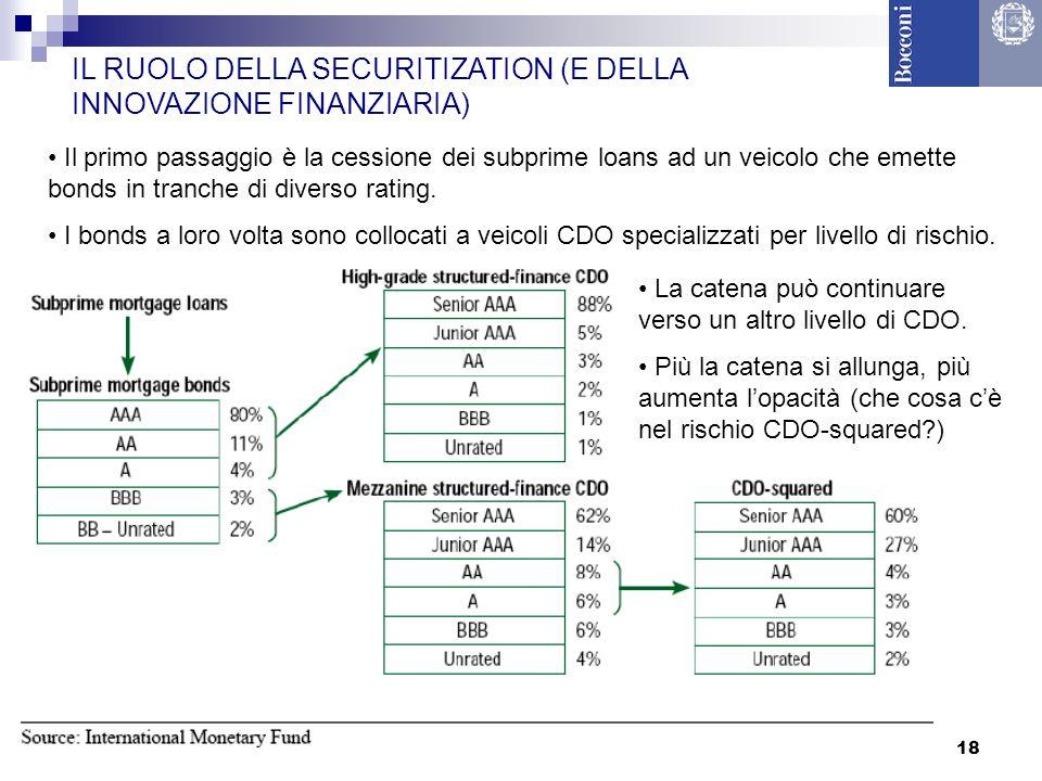 IL RUOLO DELLA SECURITIZATION (E DELLA INNOVAZIONE FINANZIARIA)