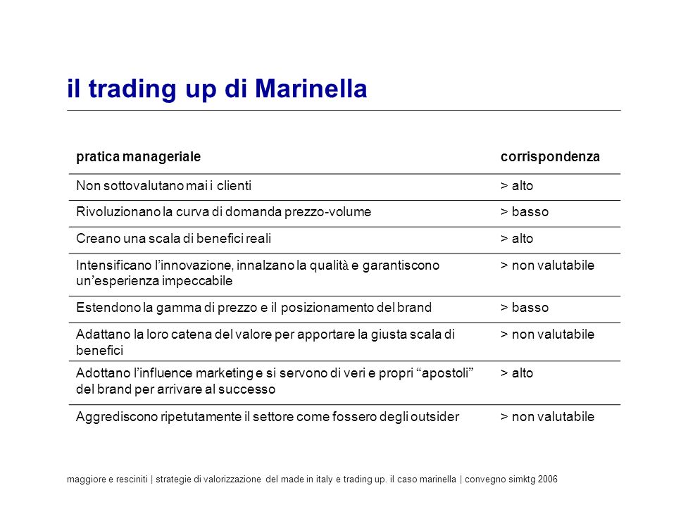 il trading up di Marinella