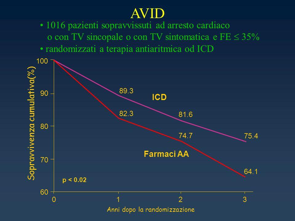 AVID 1016 pazienti sopravvissuti ad arresto cardiaco