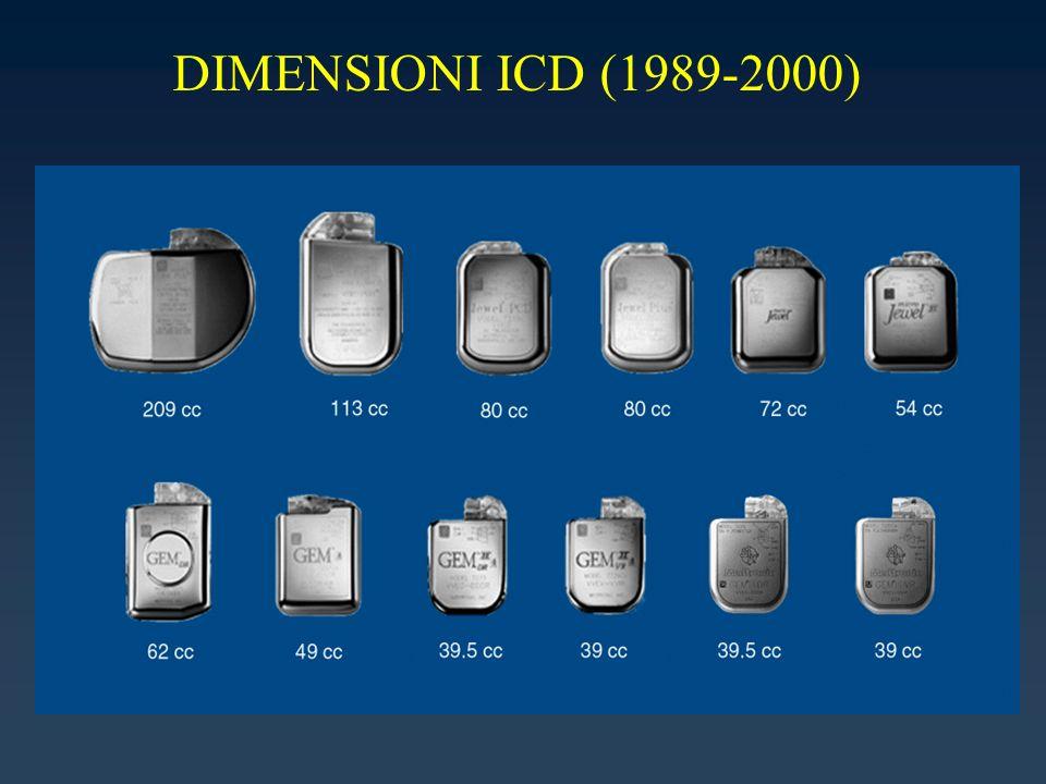 DIMENSIONI ICD (1989-2000)