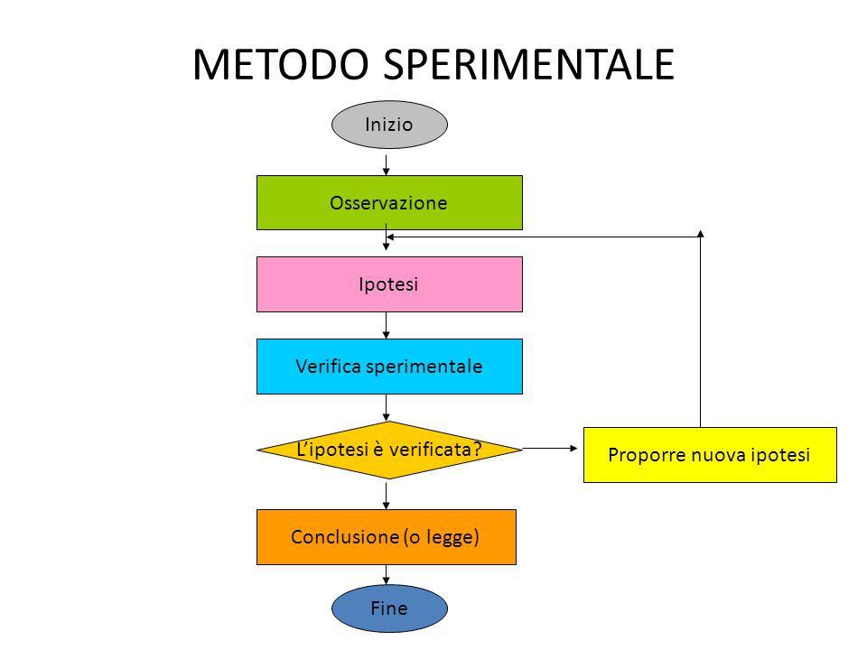 METODO SPERIMENTALE Inizio Osservazione Ipotesi Verifica sperimentale
