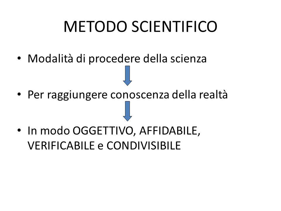 METODO SCIENTIFICO Modalità di procedere della scienza